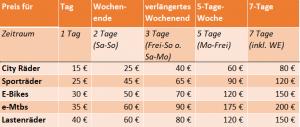 Preise Fahrräder/E-Bikes